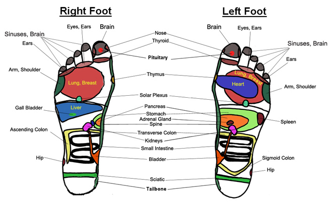 Foot Massage Chart