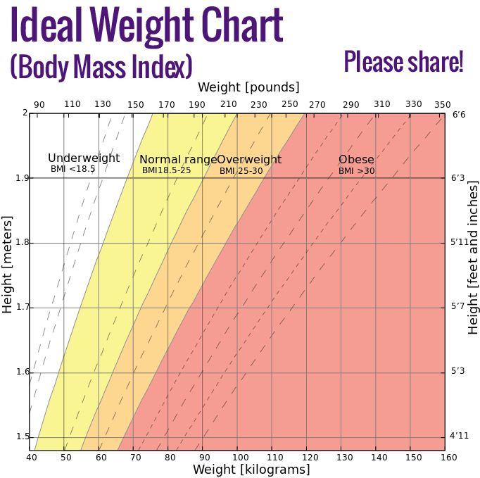Body Mass Index Is It Reliable Indicator Of Obesity: Ideal Weight Chart