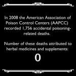 Number Of Accidental Poisoning Deaths From Herbal Medicines In One Year: Zero