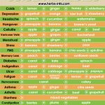 Juice Remedies Chart