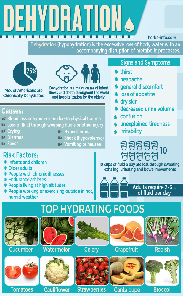 Dehydration Facts Infographic