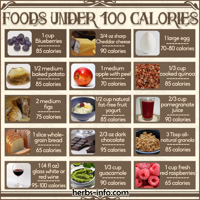 Chart Of Foods Under 100 Calories