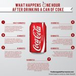 What Happens In Your Body One Hour After Drinking A Can Of Coke
