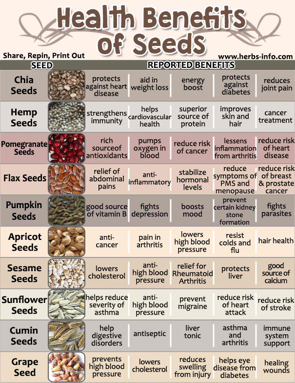 Amazing Health Benefits Of Seeds