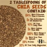 2 Tablespoons Of Chia Seeds Contain…