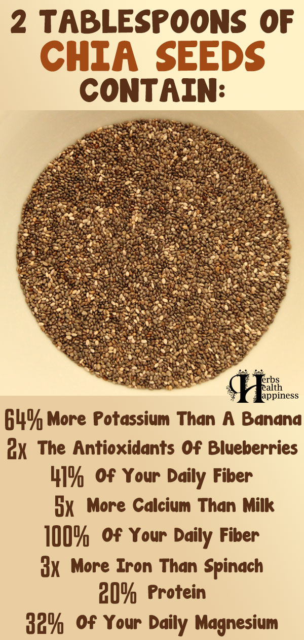 2 Tablespoons Of CHIA SEEDS Contain
