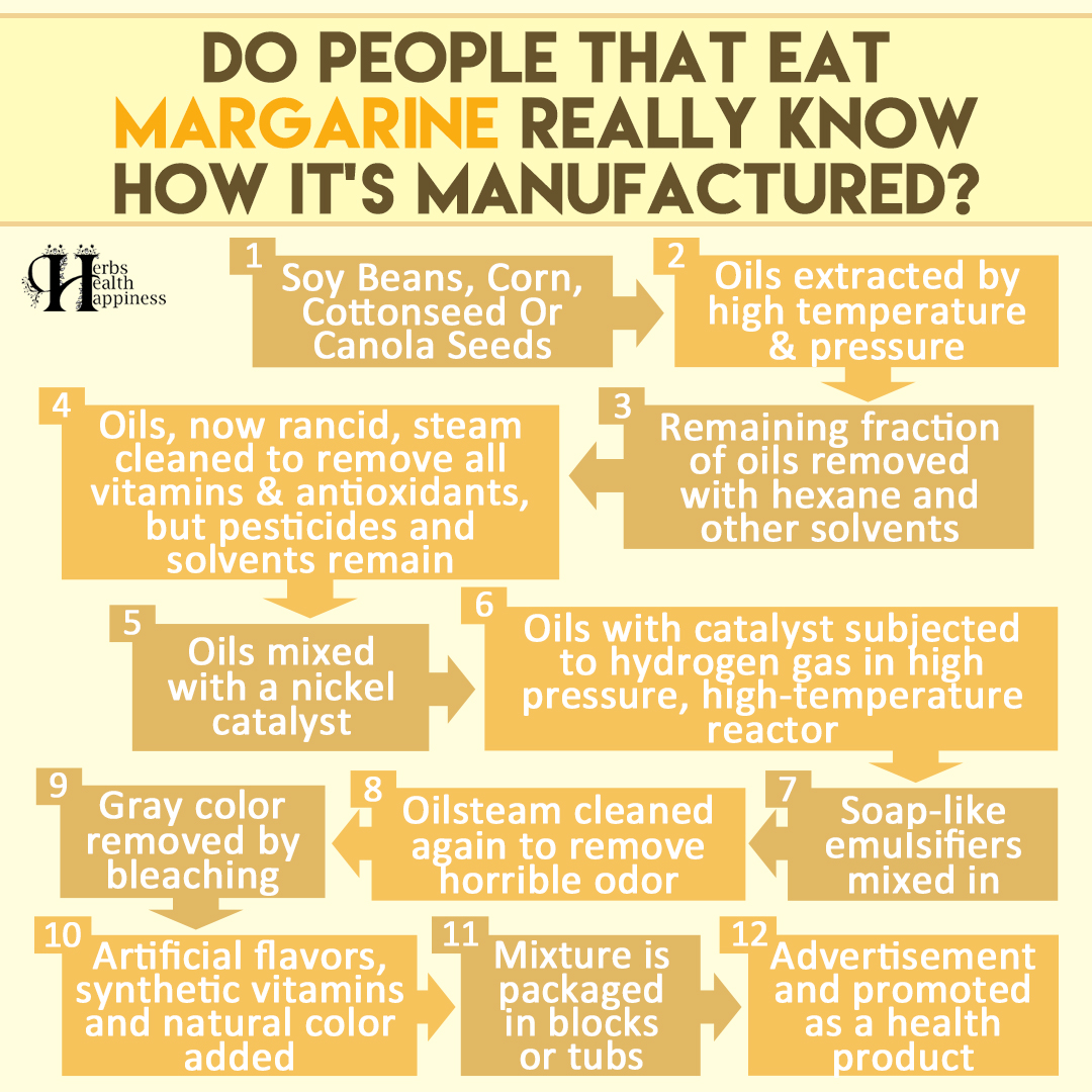 Do People That Eat Margarine Really Know How It's Manufactured