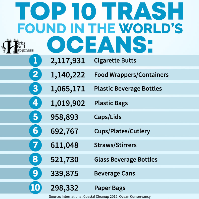 Top 10 Trash Found In The World's Oceans