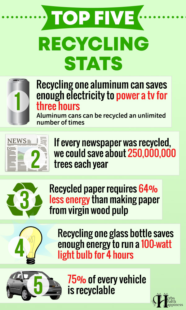 Top Five Recycling Stats