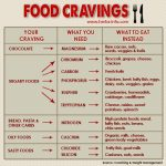 What Food Cravings Are Telling You About Your Nutrition