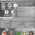 Amazing Facts About Zinc