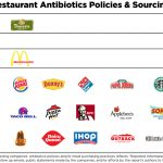 New Report Finds Most Fast Food Chains Serve Meat Raised On Drugs
