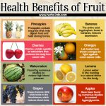 Health Benefits Of Fruit