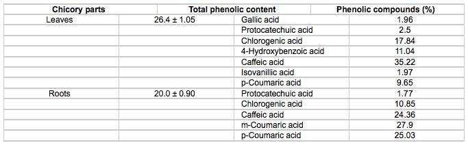 Chicory Compounds